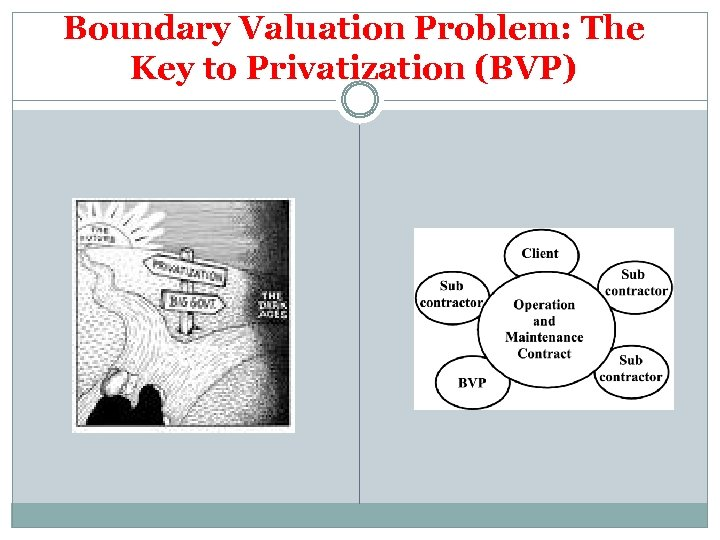Boundary Valuation Problem: The Key to Privatization (BVP)