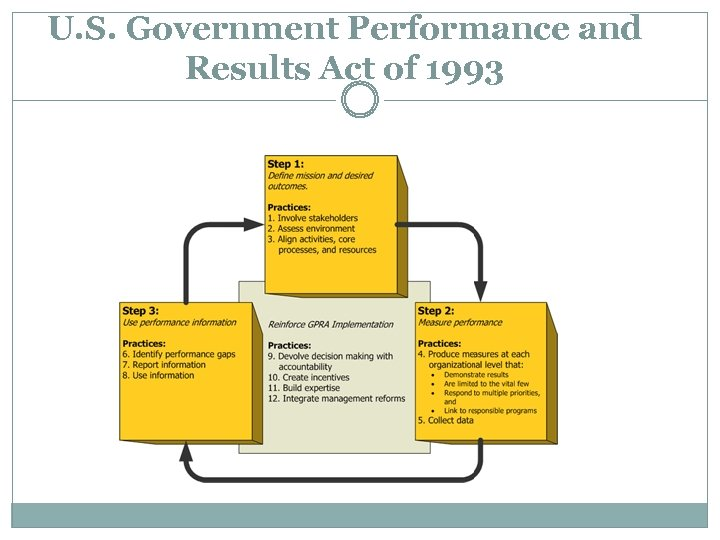 U. S. Government Performance and Results Act of 1993