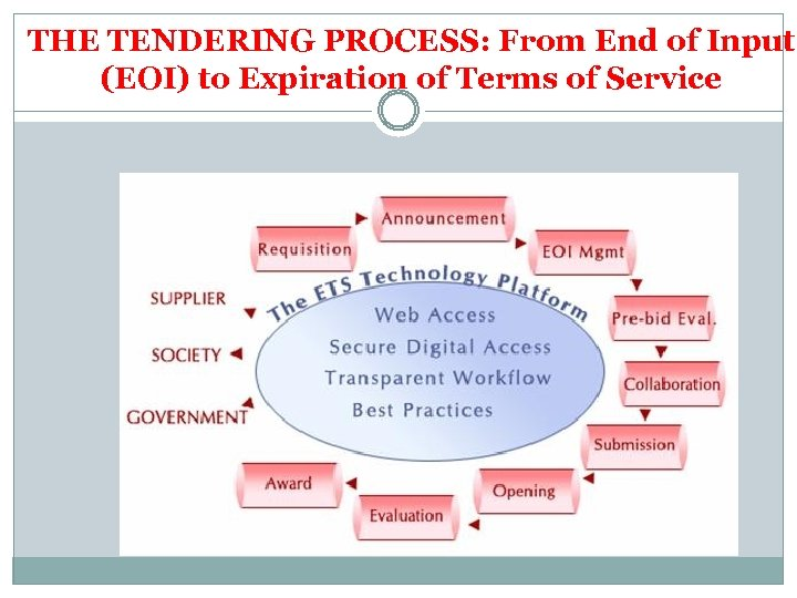 THE TENDERING PROCESS: From End of Input (EOI) to Expiration of Terms of Service
