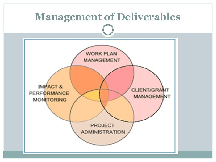 Management of Deliverables