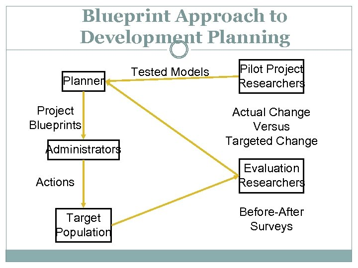 Blueprint Approach to Development Planning Planner Project Blueprints Administrators Actions Target Population Tested Models