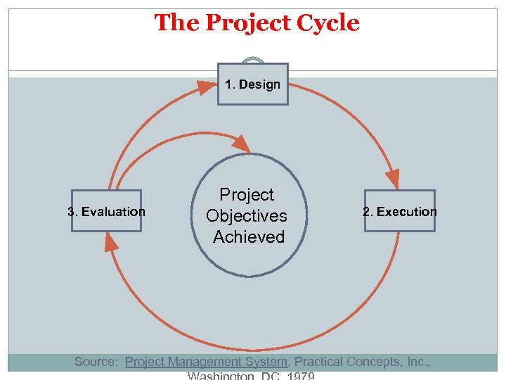 The Project Cycle 1. Design 3. Evaluation Project Objectives Achieved 2. Execution Source: Project