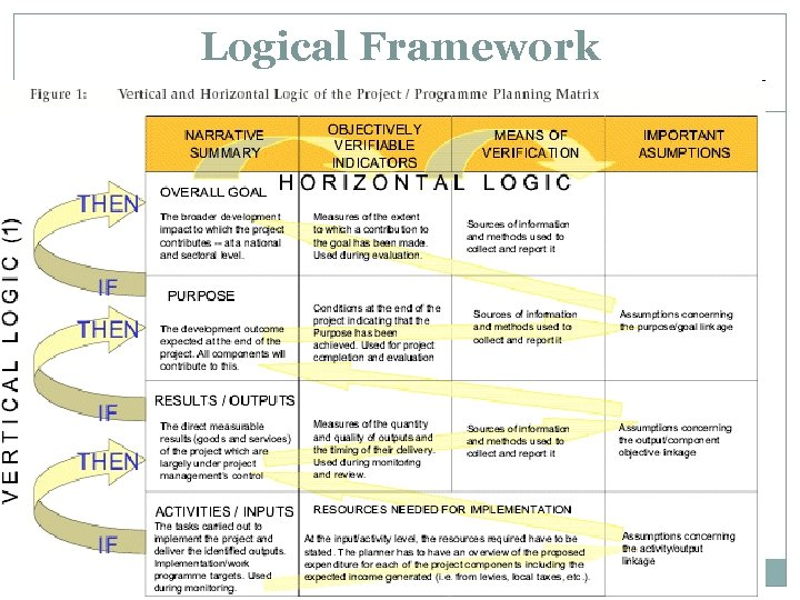 Logical Framework