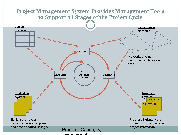 Project Management System Provides Management Tools to Support all Stages of the Project Cycle
