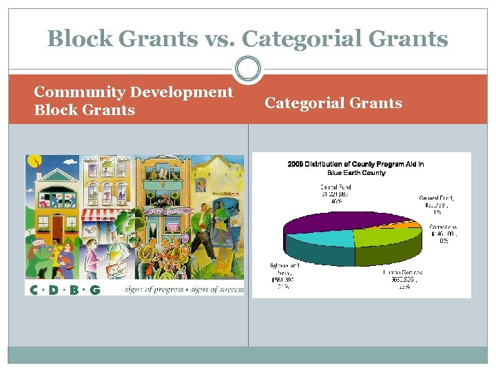 Block Grants vs. Categorial Grants Community Development Block Grants Categorial Grants