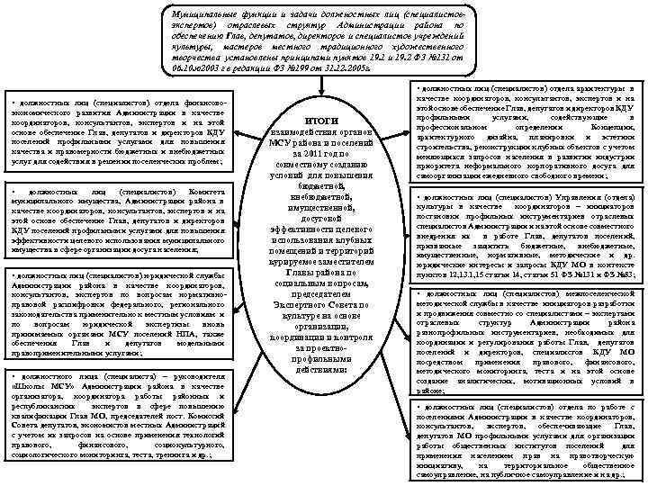 Муниципальные функции и задачи должностных лиц (специалистовэкспертов) отраслевых структур Администрации района по обеспечению Глав,