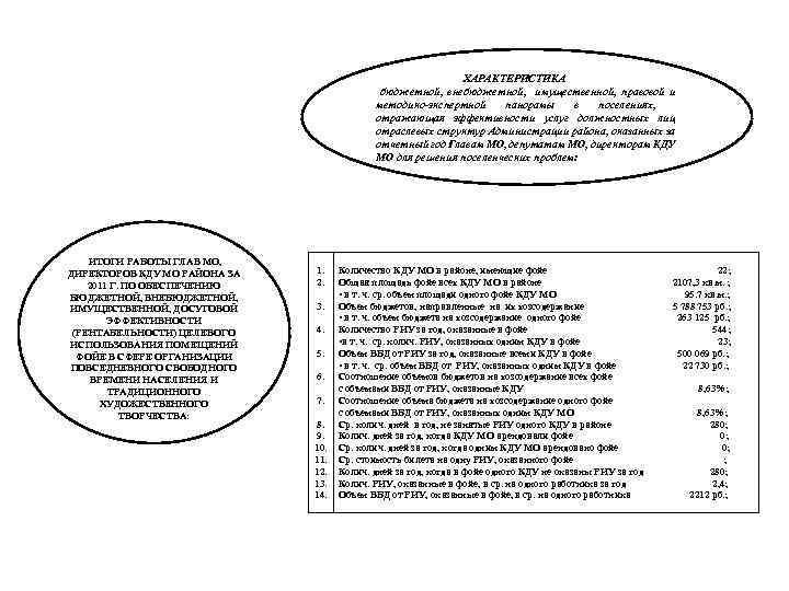 ХАРАКТЕРИСТИКА бюджетной, внебюджетной, имущественной, правовой и методико-экспертной панорамы в поселениях, отражающая эффективности услуг должностных