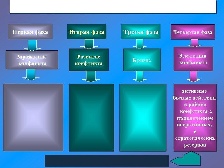 Первая фаза Вторая фаза Зарождение конфликта Развитие конфликта Третья фаза Четвертая фаза Кризис Эскалация