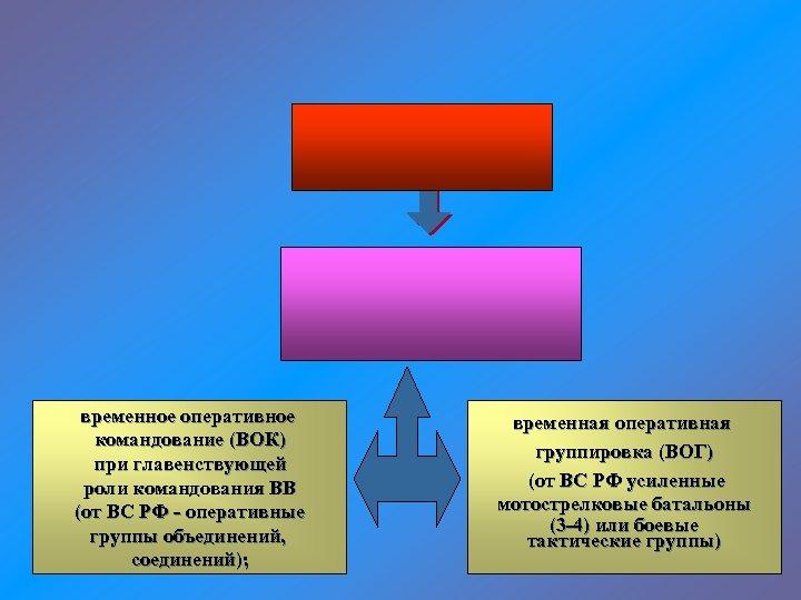 временное оперативное командование (ВОК) при главенствующей роли командования ВВ (от ВС РФ - оперативные