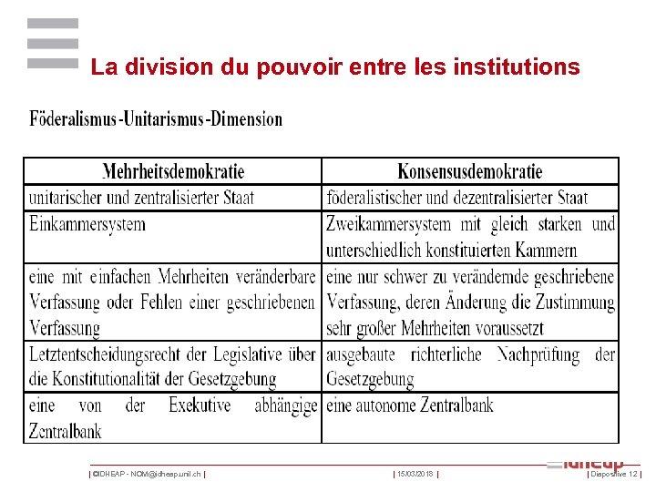 La division du pouvoir entre les institutions | ©IDHEAP - NOM@idheap. unil. ch |