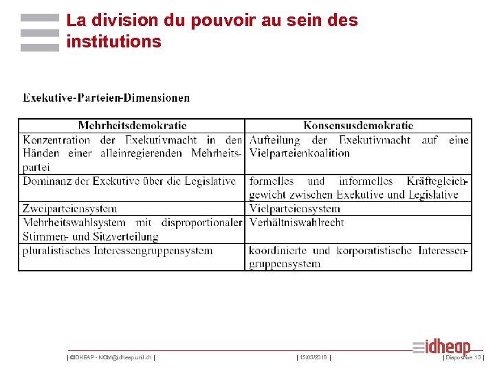 La division du pouvoir au sein des institutions | ©IDHEAP - NOM@idheap. unil. ch