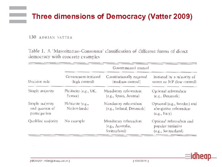 Three dimensions of Democracy (Vatter 2009) | ©IDHEAP - NOM@idheap. unil. ch | |
