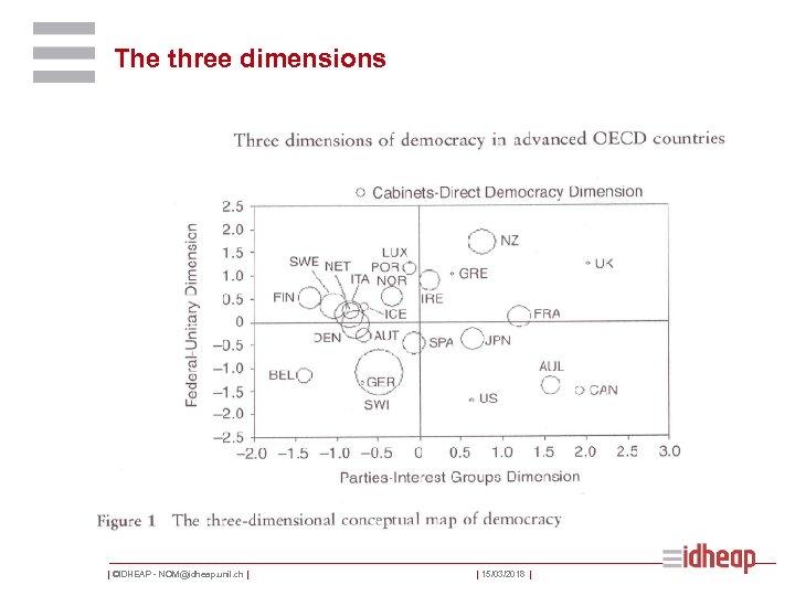 The three dimensions   ©IDHEAP - NOM@idheap. unil. ch     15/03/2018  