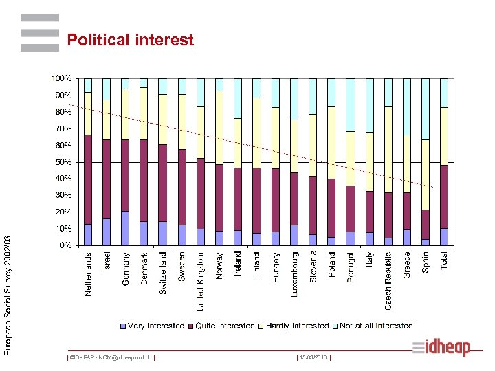 European Social Survey 2002/03 Political interest | ©IDHEAP - NOM@idheap. unil. ch | |