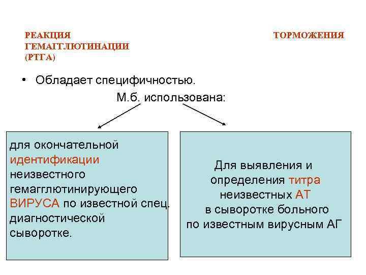 РЕАКЦИЯ ГЕМАГГЛЮТИНАЦИИ (РТГА) ТОРМОЖЕНИЯ • Обладает специфичностью. М. б. использована: для окончательной идентификации неизвестного