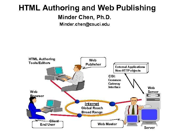 HTML Authoring and Web Publishing Minder Chen, Ph. D. Minder. chen@csuci. edu HTML Authoring