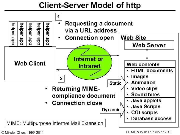 Client-Server Model of http 1 helper app helper app • Requesting a document via