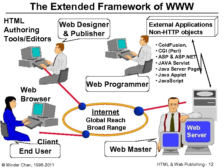 The Extended Framework of WWW HTML Authoring Tools/Editors Web Browser Web Designer & Publisher