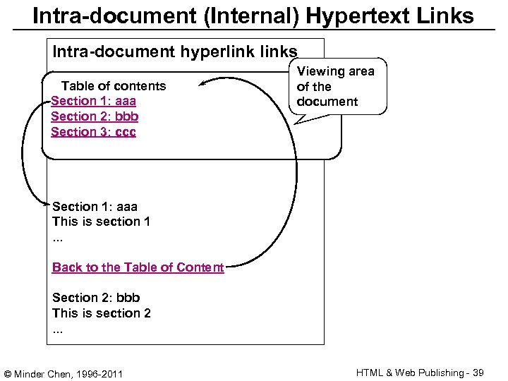 Intra-document (Internal) Hypertext Links Intra-document hyperlinks Table of contents Section 1: aaa Section 2: