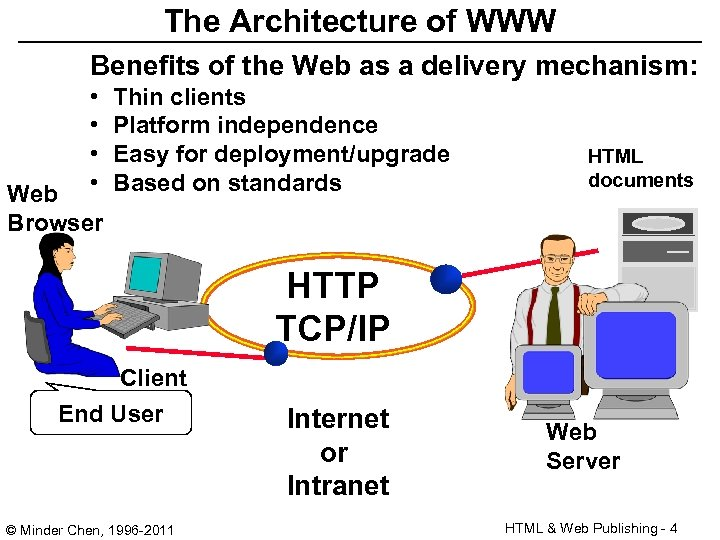 The Architecture of WWW Benefits of the Web as a delivery mechanism: • •
