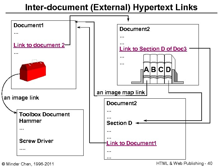 Inter-document (External) Hypertext Links Document 1. . . Link to document 2. . .