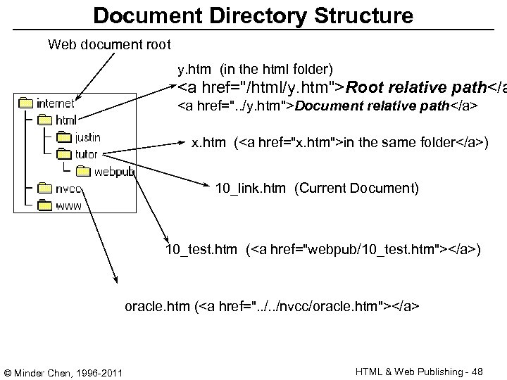 Document Directory Structure Web document root y. htm (in the html folder) <a href=