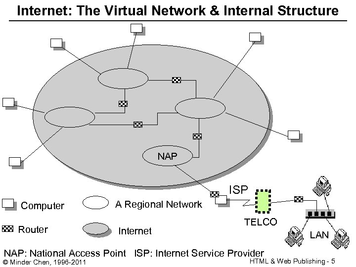 Internet: The Virtual Network & Internal Structure NAP ISP Computer Router A Regional Network