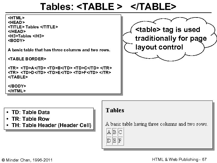 Tables: <TABLE > </TABLE> <HTML> <HEAD> <TITLE> Tables </TITLE> </HEAD> <H 3>Tables </H 3>