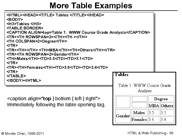 More Table Examples <HTML><HEAD><TITLE> Tables </TITLE></HEAD> <BODY> <H 3>Tables </H 3> <TABLE BORDER> <CAPTION