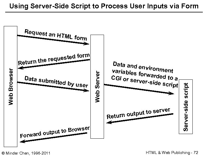Using Server-Side Script to Process User Inputs via Form form Web Browser ted e