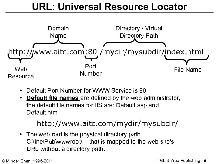 URL: Universal Resource Locator Domain Name Directory / Virtual Directory Path http: //www. aitc.