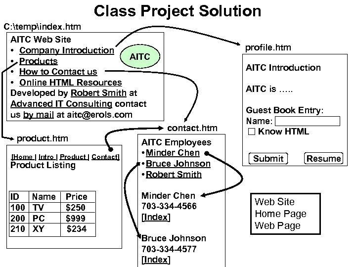 Class Project Solution C: tempindex. htm AITC Web Site • Company Introduction AITC •
