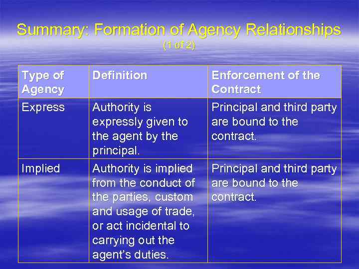 Summary: Formation of Agency Relationships (1 of 2) Type of Agency Express Implied Definition