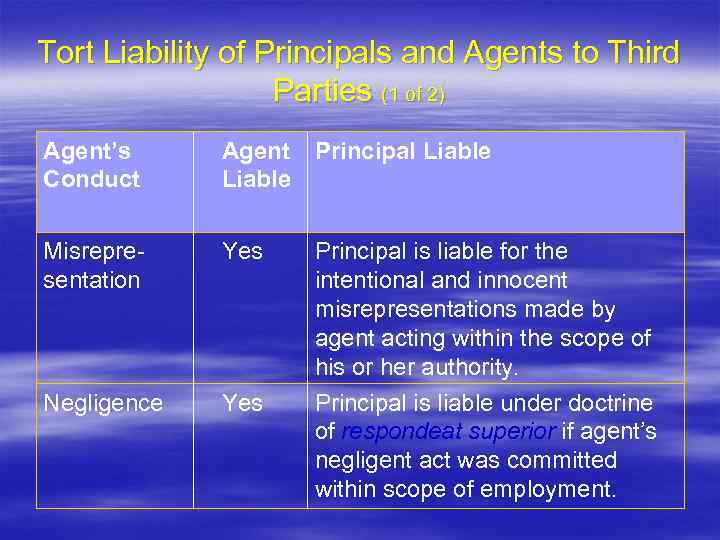Tort Liability of Principals and Agents to Third Parties (1 of 2) Agent's Conduct