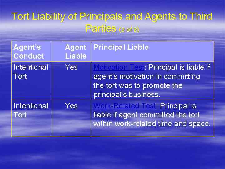 Tort Liability of Principals and Agents to Third Parties (2 of 2) Agent's Conduct