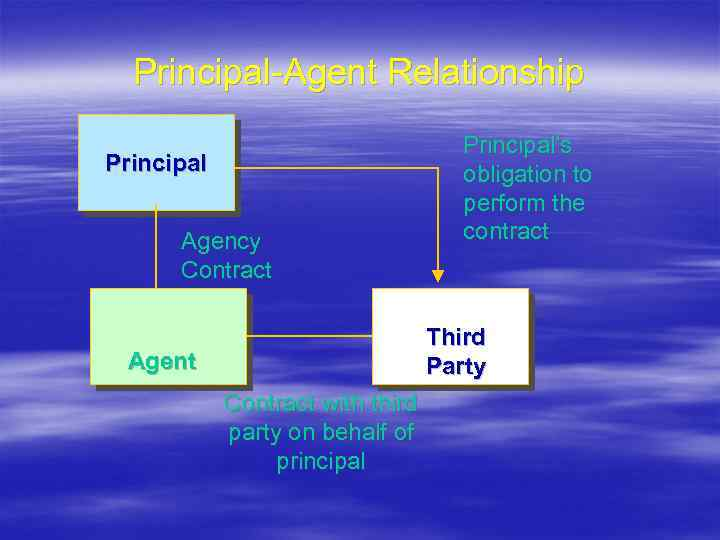 Principal-Agent Relationship Principal Agency Contract Principal's obligation to perform the contract Third Party Agent