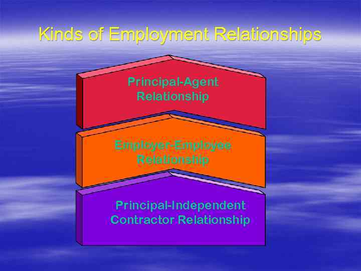 Kinds of Employment Relationships Principal-Agent Relationship Employer-Employee Relationship Principal-Independent Contractor Relationship
