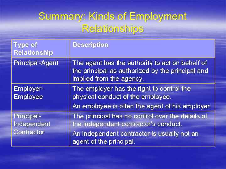 Summary: Kinds of Employment Relationships Type of Relationship Description Principal-Agent The agent has the