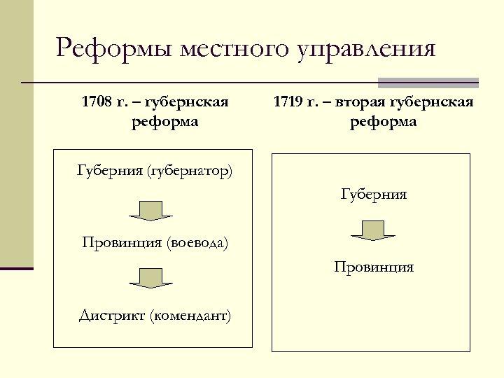 Реформы местного управления 1708 г. – губернская реформа 1719 г. – вторая губернская реформа