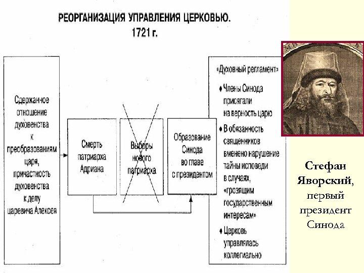 Стефан Яворский, первый президент Синода