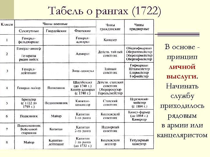 Табель о рангах (1722) В основе принцип личной выслуги. Начинать службу приходилось рядовым в