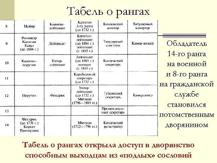 Табель о рангах Обладатель 14 -го ранга на военной и 8 -го ранга на