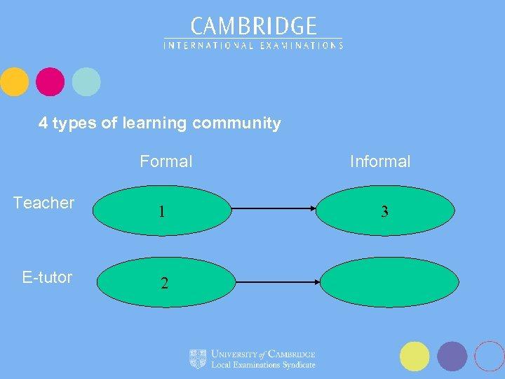 4 types of learning community Formal Informal Teacher 1 3 E-tutor 2
