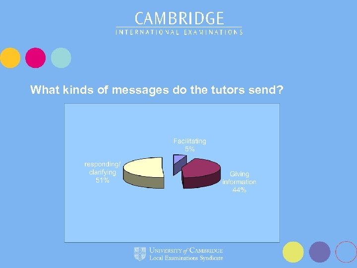 What kinds of messages do the tutors send?