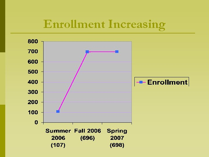 Enrollment Increasing