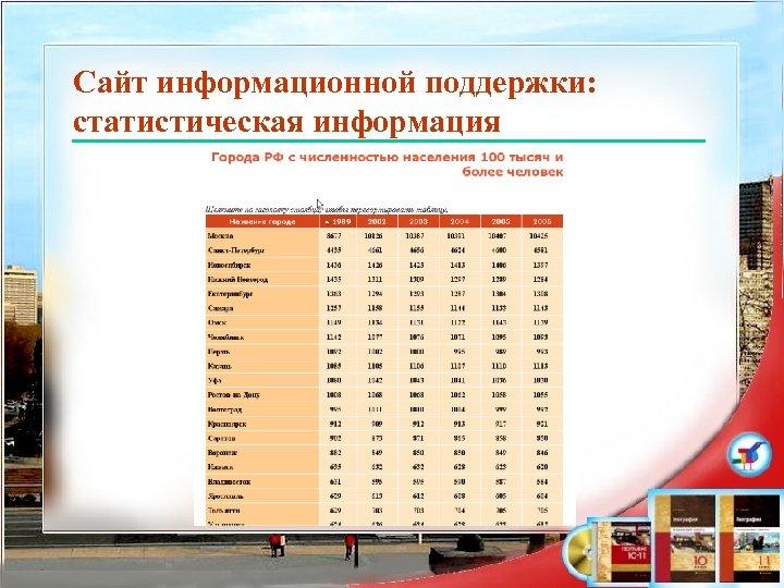 Сайт информационной поддержки: статистическая информация