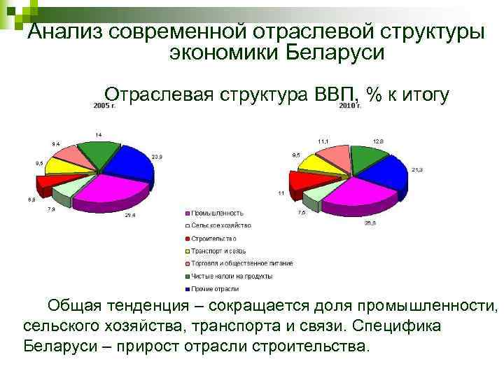 Анализ современной отраслевой структуры экономики Беларуси Отраслевая структура ВВП, % к итогу Общая тенденция