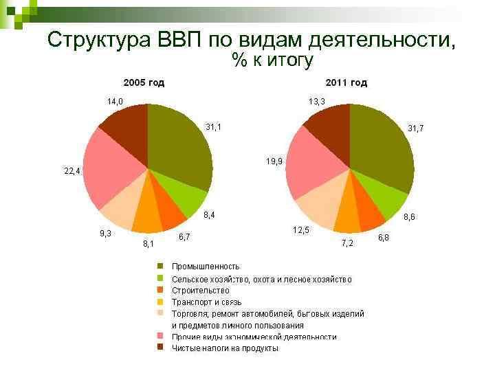 Структура ВВП по видам деятельности, % к итогу