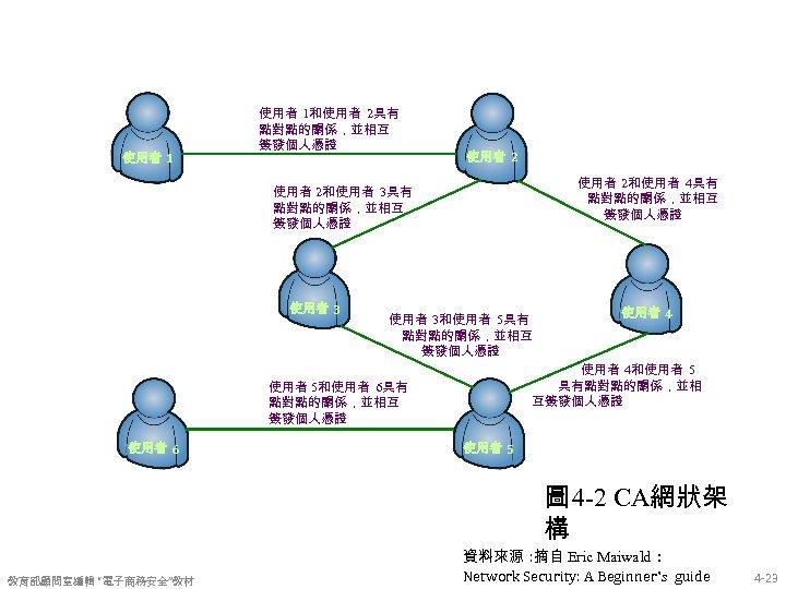 使用者 1和使用者 2具有 點對點的關係,並相互 簽發個人憑證 使用者 2和使用者 4具有 點對點的關係,並相互 簽發個人憑證 使用者 2和使用者 3具有 點對點的關係,並相互