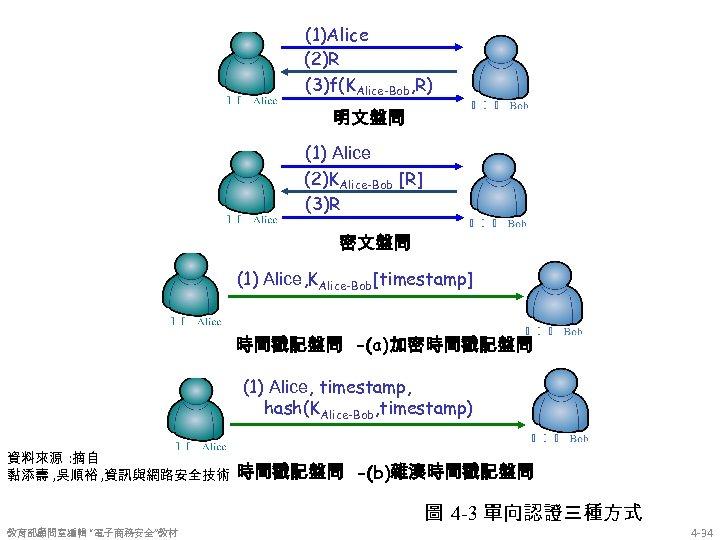(1)Alice (2)R (3)f(KAlice-Bob, R) 明文盤問 (1) Alice (2)KAlice-Bob [R] (3)R 密文盤問 (1) Alice, KAlice-Bob[timestamp]